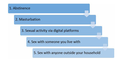 Sexual Relationships During The Lockdown Adjusting Sex Counselling And Therapy To The Restriction Of Quarantine Essm